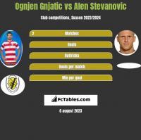 Ognjen Gnjatic vs Alen Stevanovic h2h player stats