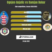 Ognjen Gnjatic vs Damjan Bohar h2h player stats