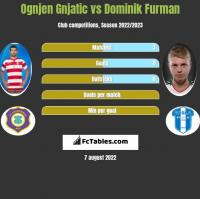 Ognjen Gnjatic vs Dominik Furman h2h player stats