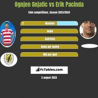 Ognjen Gnjatic vs Erik Pacinda h2h player stats