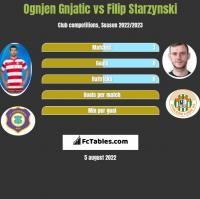 Ognjen Gnjatic vs Filip Starzynski h2h player stats