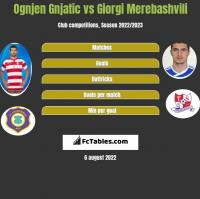 Ognjen Gnjatic vs Giorgi Merebashvili h2h player stats