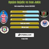 Ognjen Gnjatic vs Ivan Jukic h2h player stats