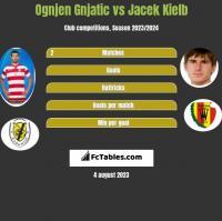 Ognjen Gnjatic vs Jacek Kielb h2h player stats