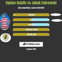 Ognjen Gnjatic vs Jakub Zubrowski h2h player stats