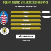 Ognjen Gnjatic vs Lukasz Kosakiewicz h2h player stats