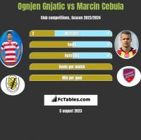 Ognjen Gnjatic vs Marcin Cebula h2h player stats