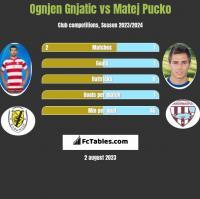 Ognjen Gnjatic vs Matej Pucko h2h player stats