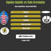 Ognjen Gnjatic vs Vato Arveladze h2h player stats