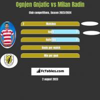 Ognjen Gnjatic vs Milan Radin h2h player stats