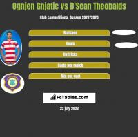 Ognjen Gnjatic vs D'Sean Theobalds h2h player stats