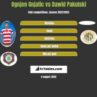 Ognjen Gnjatic vs Dawid Pakulski h2h player stats