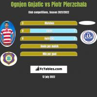 Ognjen Gnjatic vs Piotr Pierzchala h2h player stats