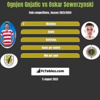 Ognjen Gnjatic vs Oskar Sewerzynski h2h player stats