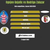 Ognjen Gnjatic vs Rodrigo Zalazar h2h player stats