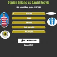 Ognjen Gnjatic vs Dawid Kocyla h2h player stats