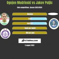 Ognjen Mudrinski vs Jakov Puljic h2h player stats