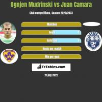 Ognjen Mudrinski vs Juan Camara h2h player stats