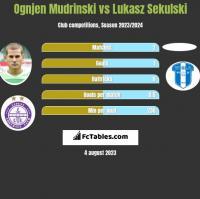 Ognjen Mudrinski vs Łukasz Sekulski h2h player stats