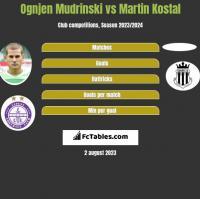 Ognjen Mudrinski vs Martin Kostal h2h player stats