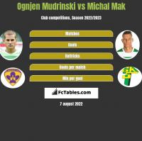 Ognjen Mudrinski vs Michal Mak h2h player stats