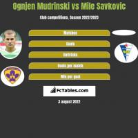 Ognjen Mudrinski vs Mile Savkovic h2h player stats