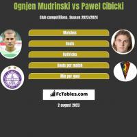 Ognjen Mudrinski vs Pawel Cibicki h2h player stats