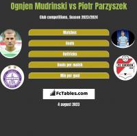 Ognjen Mudrinski vs Piotr Parzyszek h2h player stats
