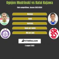Ognjen Mudrinski vs Rafał Kujawa h2h player stats