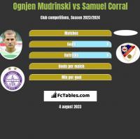 Ognjen Mudrinski vs Samuel Corral h2h player stats