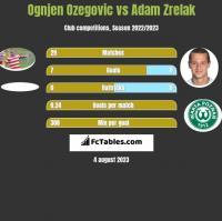 Ognjen Ozegovic vs Adam Zrelak h2h player stats