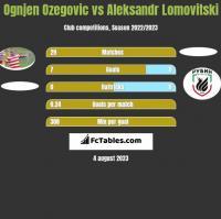 Ognjen Ozegovic vs Aleksandr Lomovitski h2h player stats