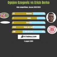 Ognjen Ozegovic vs Erich Berko h2h player stats