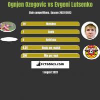 Ognjen Ozegovic vs Evgeni Lutsenko h2h player stats