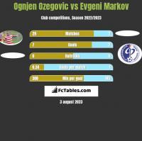Ognjen Ozegovic vs Evgeni Markov h2h player stats