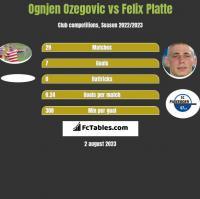 Ognjen Ozegovic vs Felix Platte h2h player stats