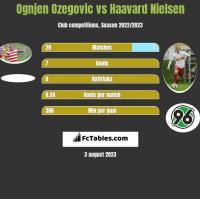 Ognjen Ozegovic vs Haavard Nielsen h2h player stats