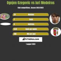 Ognjen Ozegovic vs Iuri Medeiros h2h player stats