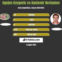 Ognjen Ozegovic vs Kantemir Berhamov h2h player stats