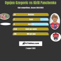 Ognjen Ozegovic vs Kirill Panchenko h2h player stats