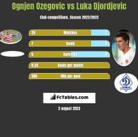 Ognjen Ozegovic vs Luka Djordjevic h2h player stats