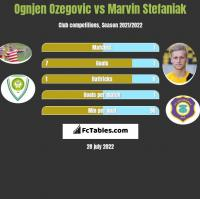 Ognjen Ozegovic vs Marvin Stefaniak h2h player stats