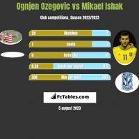 Ognjen Ozegovic vs Mikael Ishak h2h player stats