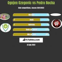 Ognjen Ozegovic vs Pedro Rocha h2h player stats