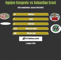 Ognjen Ozegovic vs Sebastian Ernst h2h player stats