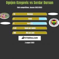 Ognjen Ozegovic vs Serdar Dursun h2h player stats
