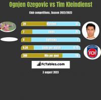 Ognjen Ozegovic vs Tim Kleindienst h2h player stats