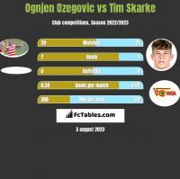 Ognjen Ozegovic vs Tim Skarke h2h player stats
