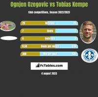 Ognjen Ozegovic vs Tobias Kempe h2h player stats
