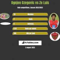 Ognjen Ozegovic vs Ze Luis h2h player stats